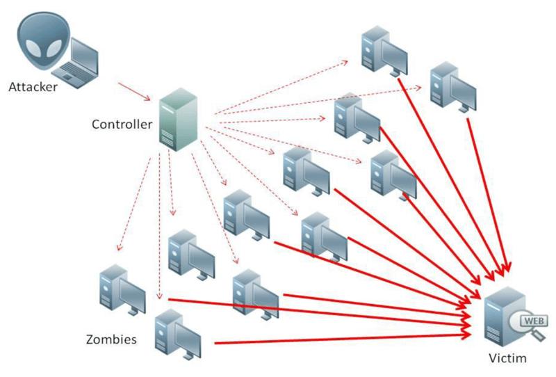 Vad är en DDos-attack?